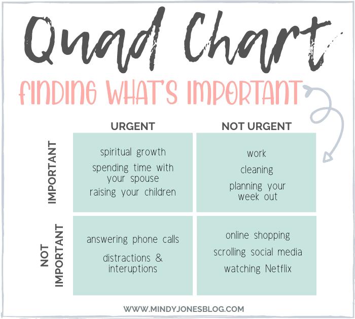 work at home mom priorities chart